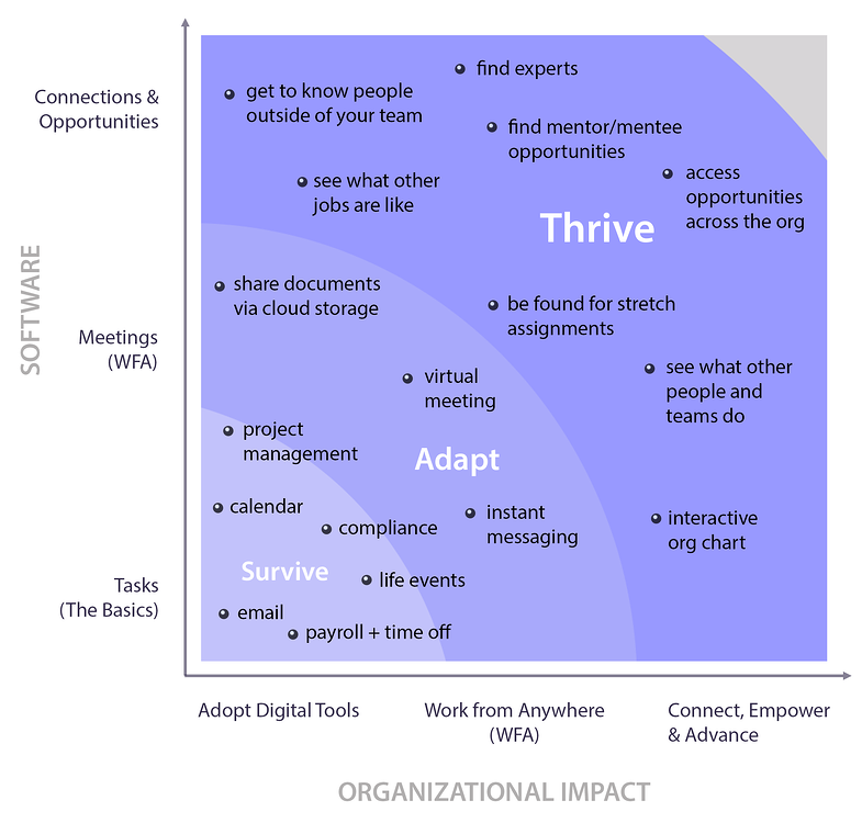 Hybrid Work Maturity Model_Top_only