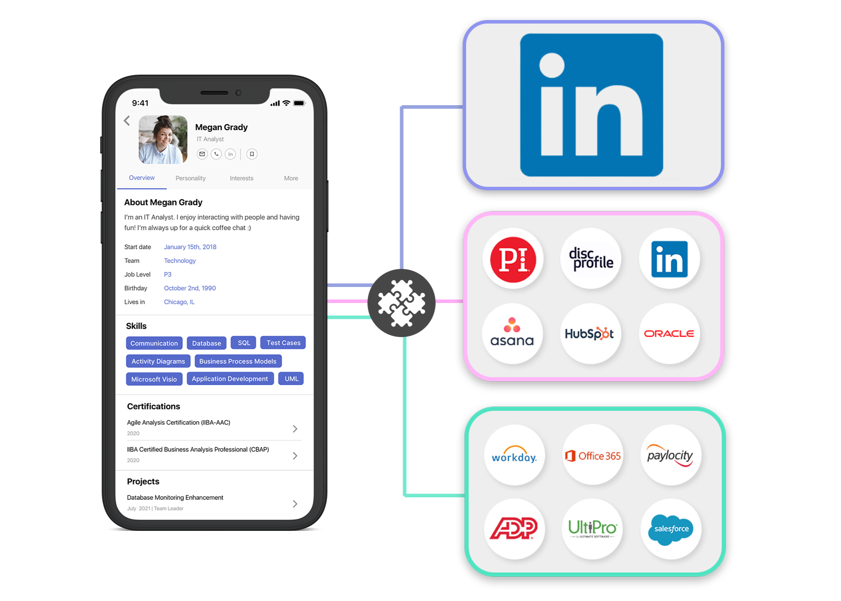 Does LinkedIn know your people better than you do?