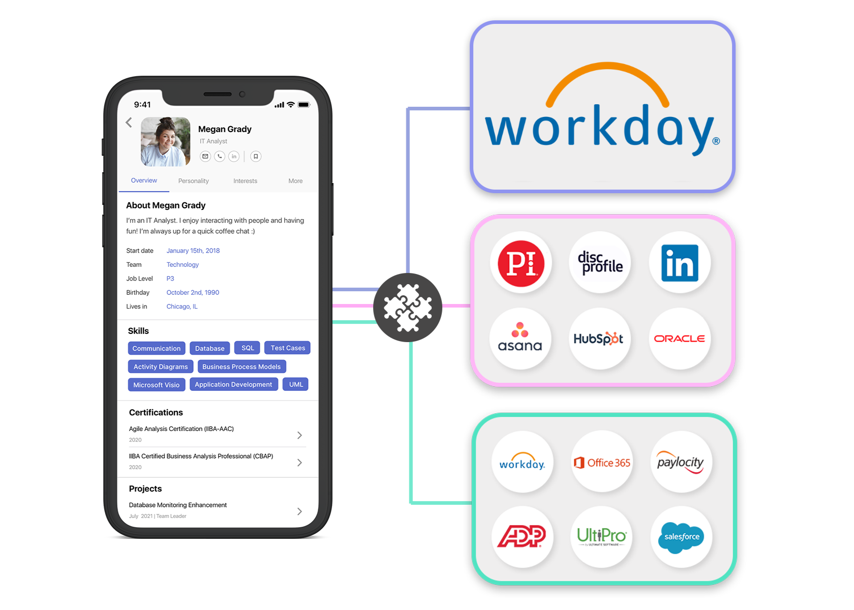 Sync your people data.  Make better connections.